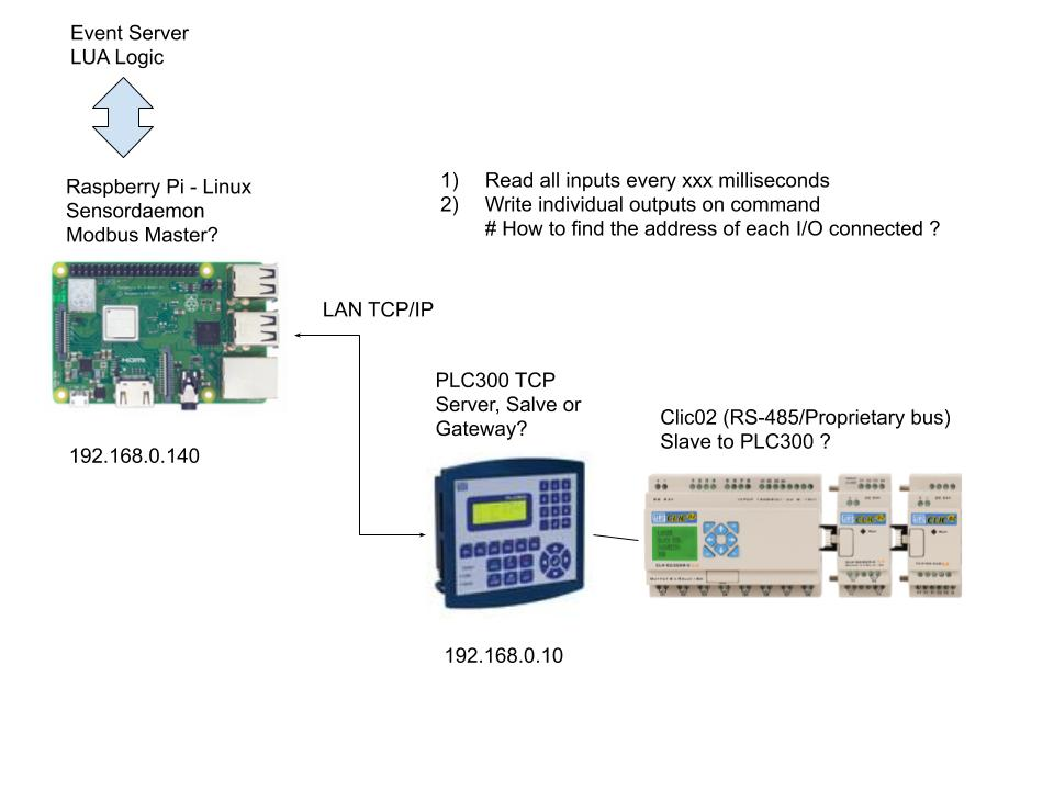 PLC%20300%20and%20Sensordaemon%20architecture%20(1)